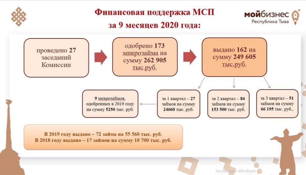 ФПП Тувы подвел итоги 9 месяцев 2020 года